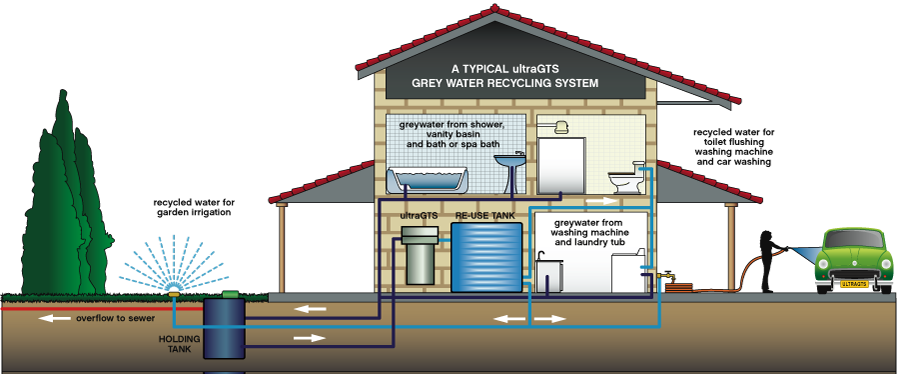 septic sewage treatment system